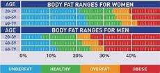 Understanding Your Body Composition Measurements Fitness