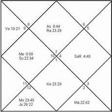 Birth Chart 0800 Astrology Chart By Birth Time Horoscope For Today