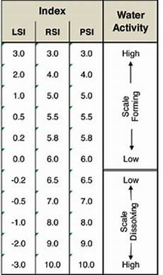 Langelier Saturation Index Chart Examining Scaling Indices What Are They Waterworld