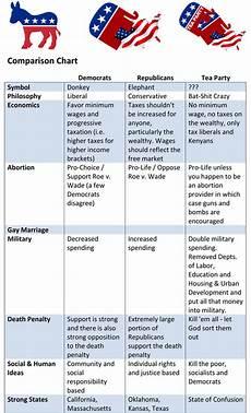 2012 Republican Presidential Candidates Comparison Chart Comparison Chart Democrats Vs Republicans Vs Tea Partiers