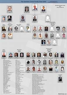 Fbi Mafia Chart Image Gambino Crime Family 2010 Jpg Mafia Wiki