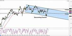 Chf Jpy Chart Intraday Charts Update Fresh Short Term Channels On Eur