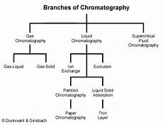 Types Of Chromatography Chrom Ms Section 1 1