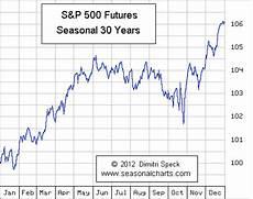 Us Futures Chart S Amp P 500 Seasonalcharts De