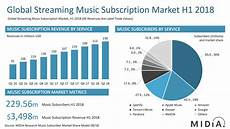 2017 Chart Labels Spotify Usage And Revenue Statistics 2019 Business Of Apps