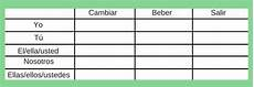 Imperfect Chart Part Iv How To Conjugate The Imperfect In Spanish