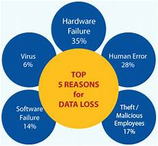 Data Loss Why Use Symantec Data Loss Prevention Technofirm Software