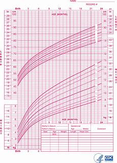 Baby Growth Chart After Birth Month By Month Download Baby Girl Growth Chart For Birth To 24 Months For