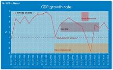 United States Gdp Chart By Year Gdp Growth Rate United States