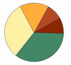 Raphael Pie Chart 301 Moved Permanently