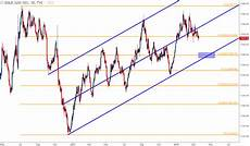 Gold Price Chart Gold Prices Bearish Channel Finds Support At The 2015
