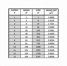 Square Root Chart 1 To 500 Free 7 Sample Square Root Chart Templates In Pdf