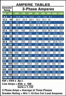 generator ratings chart understanding kva vs kw