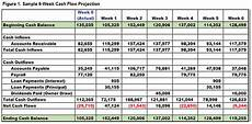 Sample Cash Flow Projection For Small Business 4 Steps To Useful Cash Flow Projections