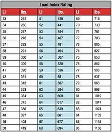 Tire Load Index And Speed Rating Chart Are Your Motorcycle Tires Overloaded Bikebandit Com