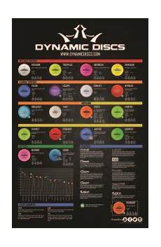 Marshallstreetdiscgolf Flight Chart Dynamic Flight Chart Gulf Coast Discs