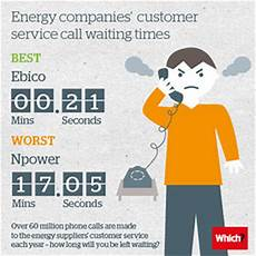 Atmos Energy Customer Service Energy Companies Putting Customer Service On Hold Which