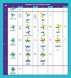 Molecular Models Chart Vsepr Chart Valence Shell Electron Pair Repulsion Theory