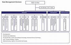 Sony Org Chart Visible Business Sony Organizational Chart 2012