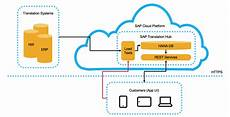 sap cloud easily build your own google translate using sap cloud
