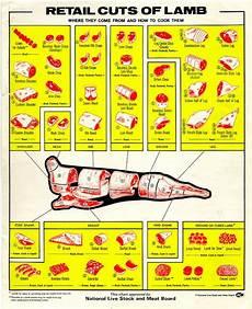 Lamb Chart Ancient Paths Naturally Healthy Meats