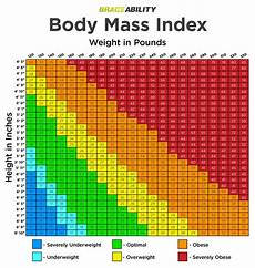 Body Mass Index Chart For Women Pin On Health Thyroid Adrenal