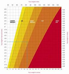 Weight Chart Women Height And Weight Charts Man V Fat