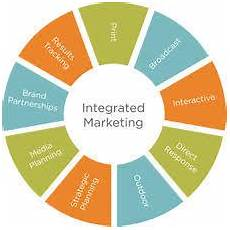 Integrated Marketing Communications Definition Integrated Marketing Communication And Brand Management In