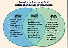 Federalism Powers Chart Federalism Our Constitutional Principles