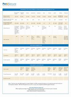 Pet Insurance Comparison Chart Guide To Pet Insurance In Australia Petsecure