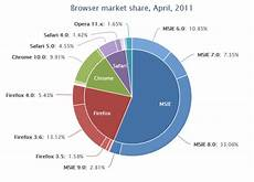 Double Donut Chart Excel Html How To Have One Div Inside Another Div Stack Overflow