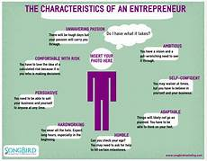 A List Of Characteristics Characteristics Of An Entrepreneur Do You Have What It