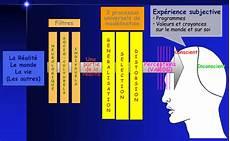 Definition De La Pnl Approche Comportementale Du V 233 T 233 Rinaire Comportementaliste