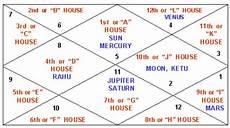 Learn To Read Kundli Chart Understanding Your Own Kundli Horoscope Atlanta Dunia
