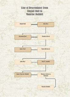 Ancestry Chart Maker Family Tree Maker New Chart Options In 2012 Ancestry Blog