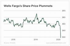 Wells Fargo Bank Stock Chart One Of The Best Stocks To Buy In 2020