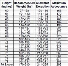 Bsa Weight Chart Scoutmaster Musings Get Fit Or Stay Home
