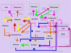Organic Reactions Organic Chemistry Reactions By Mystichuntress On Deviantart