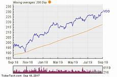 Vanguard Fund Performance Chart Vanguard S Amp P 500 Etf Experiences Big Inflow Nasdaq Com