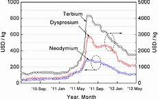 Neodymium Price Chart Color Online Charts For Domestic Rare Metals Price In