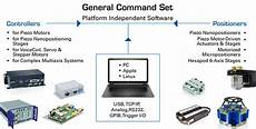 Controller Area Network Hardware Design Motion Control Software Software Tools Positioning