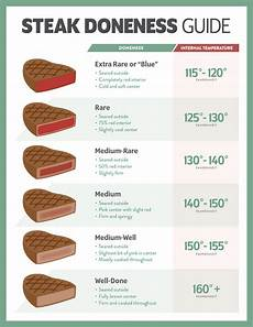 Steak Doneness Chart Steak Doneness Guide Temperature Times Tips Amp More