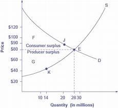 D2 Chart Predictions Free 3 5 Demand Supply And Efficiency Principles Of Economics