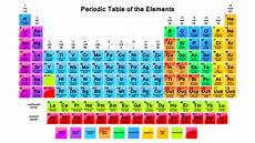 Colored Periodic Table Terminology Periodic Table Groups Which Grouping Is