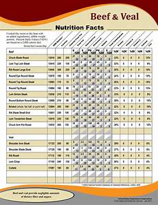Food Nutritional Values Chart Pdf Beef Nutrition Facts Chart Nutritional Information