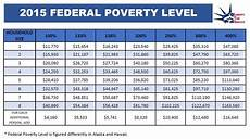 2018 Federal Poverty Level Chart Pdf 5 Part Breakdown Of Aca Form 8962 Liberty Tax Service 174