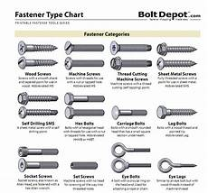 Screw Thread Types Chart Know Your Bolts