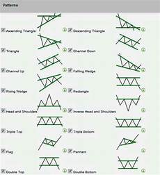 Chart Analysis Patterns Inside Day Trading Strategy Forex Trading Pattern