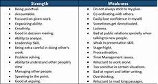 Employees Strengths And Weakness List Professional Strengths Amp Weaknesses Examples And Answers