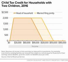 Child Tax Credit Calculator Chart Child Tax Credit For Households With Two Children 2016